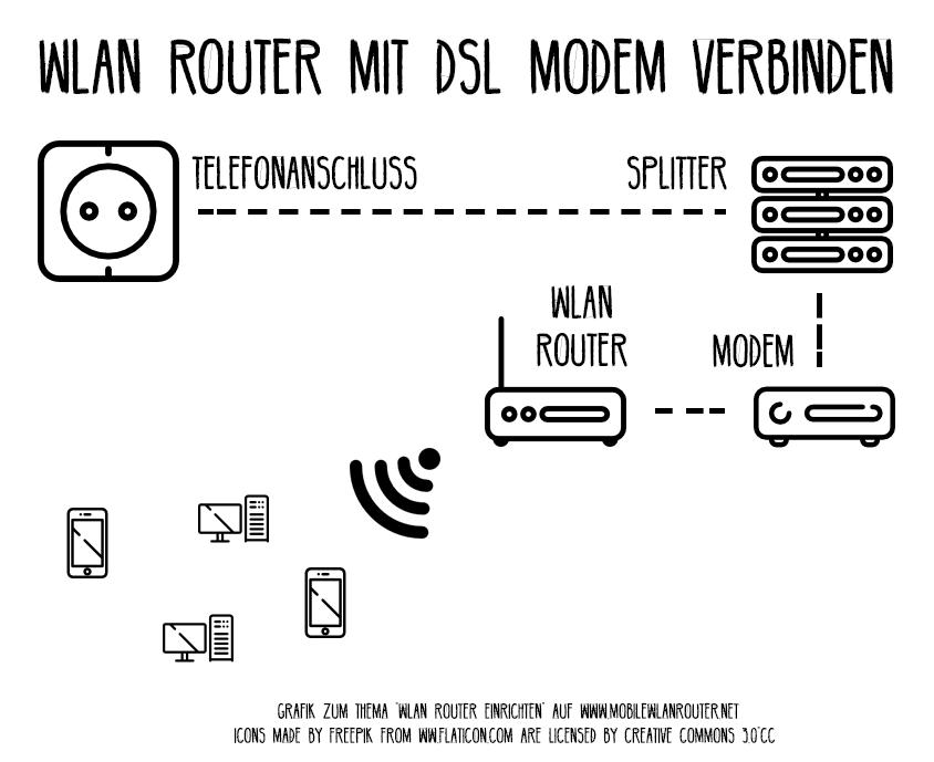 grafik_wlan_router_einrichten