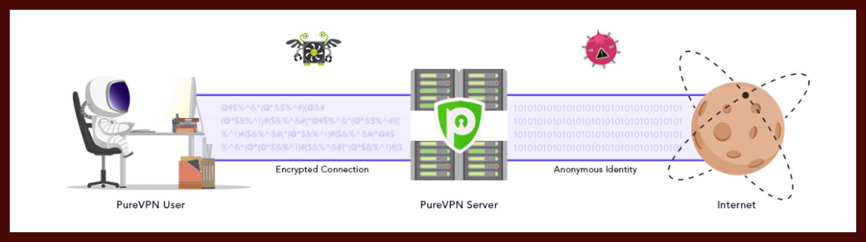 PureVPN Test Grafik